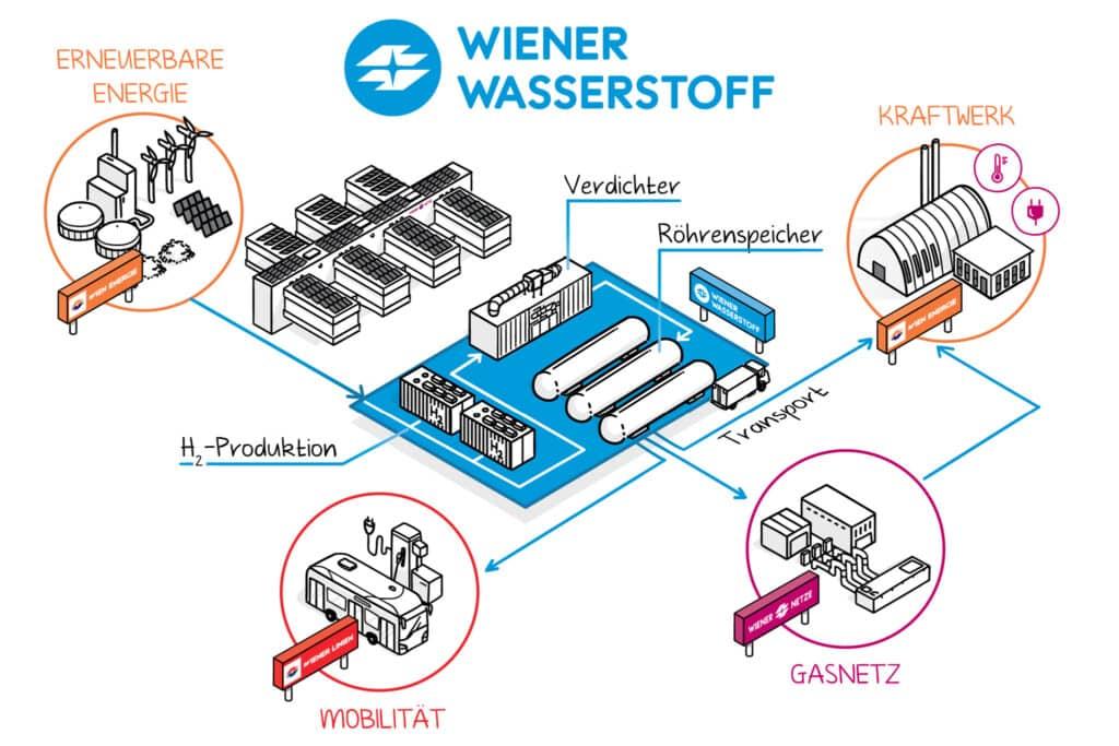 Wiener Wasserstoffnetz